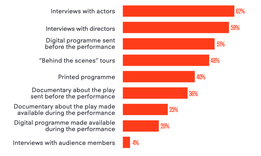 Chart showing answers to survey asking respondents what supplementary work they'd like to see alongside event screenings – most popular are interviews with actors and directors, followed by digital programmes and behind the scenes tours