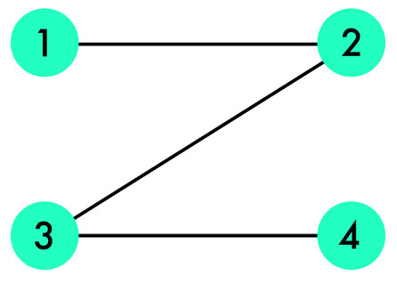 Points 1-4 are plotted on a 'Z' shape. 1-2 are placed left and right respectively, at either end of the top horizontal bar. This is joined diagonally from point 2 to a lower horizontal bar. The lower horizontal bar has 3 on the left, and 4 on the right; depicting the end point